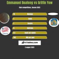 Emmanuel Boateng vs Griffin Yow h2h player stats