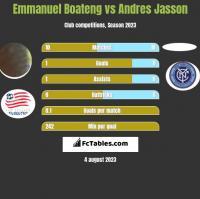 Emmanuel Boateng vs Andres Jasson h2h player stats
