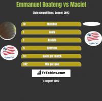 Emmanuel Boateng vs Maciel h2h player stats