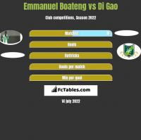 Emmanuel Boateng vs Di Gao h2h player stats