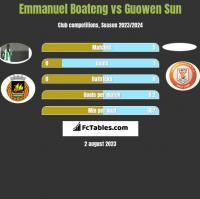 Emmanuel Boateng vs Guowen Sun h2h player stats