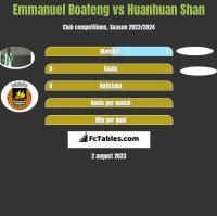 Emmanuel Boateng vs Huanhuan Shan h2h player stats