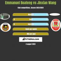 Emmanuel Boateng vs Jinxian Wang h2h player stats