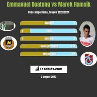 Emmanuel Boateng vs Marek Hamsik h2h player stats