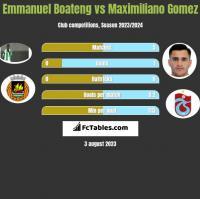 Emmanuel Boateng vs Maximiliano Gomez h2h player stats