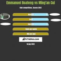 Emmanuel Boateng vs Ming'an Cui h2h player stats