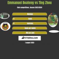 Emmanuel Boateng vs Ting Zhou h2h player stats