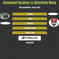 Emmanuel Boateng vs Weicheng Wang h2h player stats