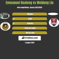 Emmanuel Boateng vs Weidong Liu h2h player stats