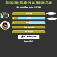 Emmanuel Boateng vs Xuebin Zhao h2h player stats