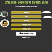 Emmanuel Boateng vs Fangzhi Yang h2h player stats