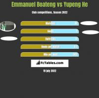 Emmanuel Boateng vs Yupeng He h2h player stats