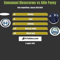 Emmanuel Dieseruvwe vs Alfie Pavey h2h player stats
