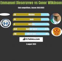 Emmanuel Dieseruvwe vs Conor Wilkinson h2h player stats