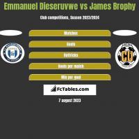 Emmanuel Dieseruvwe vs James Brophy h2h player stats