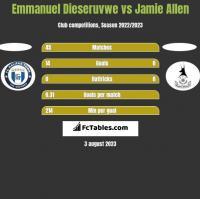 Emmanuel Dieseruvwe vs Jamie Allen h2h player stats