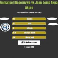 Emmanuel Dieseruvwe vs Jean-Louis Akpa-Akpro h2h player stats