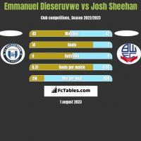 Emmanuel Dieseruvwe vs Josh Sheehan h2h player stats