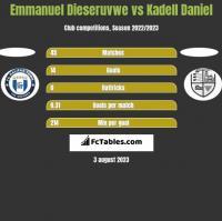 Emmanuel Dieseruvwe vs Kadell Daniel h2h player stats
