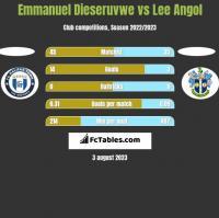 Emmanuel Dieseruvwe vs Lee Angol h2h player stats