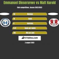 Emmanuel Dieseruvwe vs Matt Harold h2h player stats
