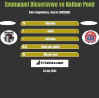 Emmanuel Dieseruvwe vs Nathan Pond h2h player stats