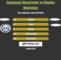 Emmanuel Dieseruvwe vs Ntumba Massanka h2h player stats