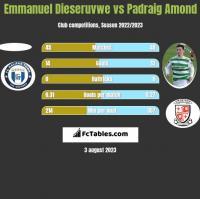 Emmanuel Dieseruvwe vs Padraig Amond h2h player stats