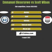 Emmanuel Dieseruvwe vs Scott Wilson h2h player stats
