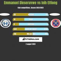 Emmanuel Dieseruvwe vs Inih Effiong h2h player stats