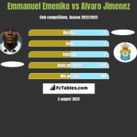 Emmanuel Emenike vs Alvaro Jimenez h2h player stats