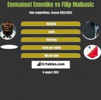 Emmanuel Emenike vs Filip Malbasic h2h player stats