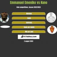 Emmanuel Emenike vs Nano h2h player stats