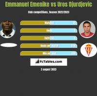Emmanuel Emenike vs Uros Djurdjevic h2h player stats