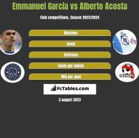Emmanuel Garcia vs Alberto Acosta h2h player stats