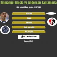 Emmanuel Garcia vs Anderson Santamaria h2h player stats