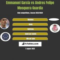 Emmanuel Garcia vs Andres Felipe Mosquera Guardia h2h player stats
