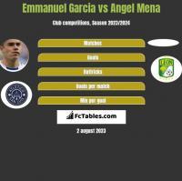 Emmanuel Garcia vs Angel Mena h2h player stats