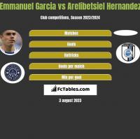 Emmanuel Garcia vs Arelibetsiel Hernandez h2h player stats