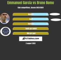 Emmanuel Garcia vs Bruno Romo h2h player stats