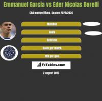 Emmanuel Garcia vs Eder Nicolas Borelli h2h player stats