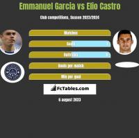 Emmanuel Garcia vs Elio Castro h2h player stats