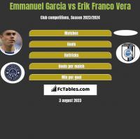 Emmanuel Garcia vs Erik Franco Vera h2h player stats