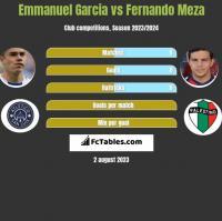 Emmanuel Garcia vs Fernando Meza h2h player stats