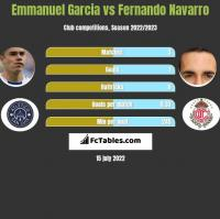 Emmanuel Garcia vs Fernando Navarro h2h player stats