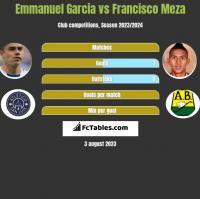 Emmanuel Garcia vs Francisco Meza h2h player stats