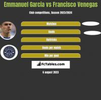 Emmanuel Garcia vs Francisco Venegas h2h player stats