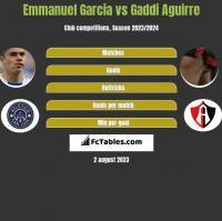 Emmanuel Garcia vs Gaddi Aguirre h2h player stats