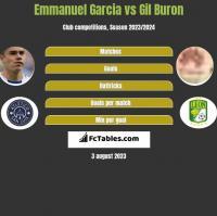 Emmanuel Garcia vs Gil Buron h2h player stats