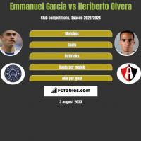 Emmanuel Garcia vs Heriberto Olvera h2h player stats